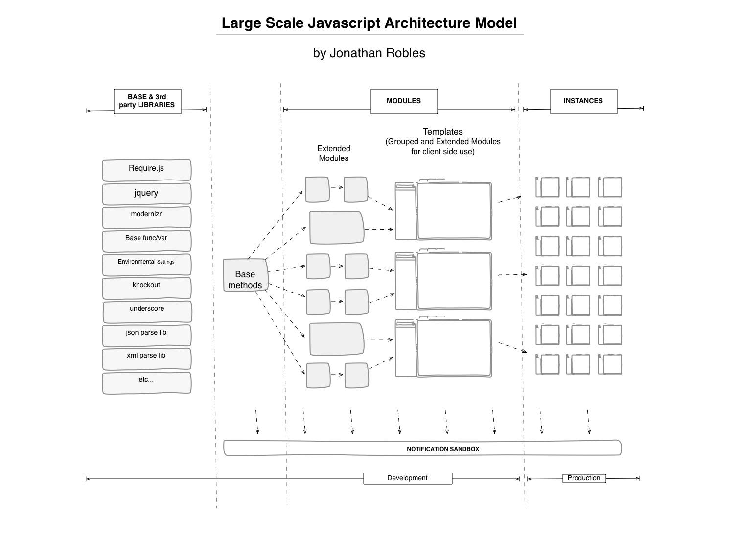 Large Scale Javascript Architecture – jonathanrobles net